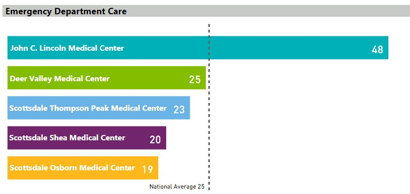 Average (median) time patients spent in the emergency department before they were seen by a healthcare professional.