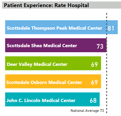 Rate Hospital