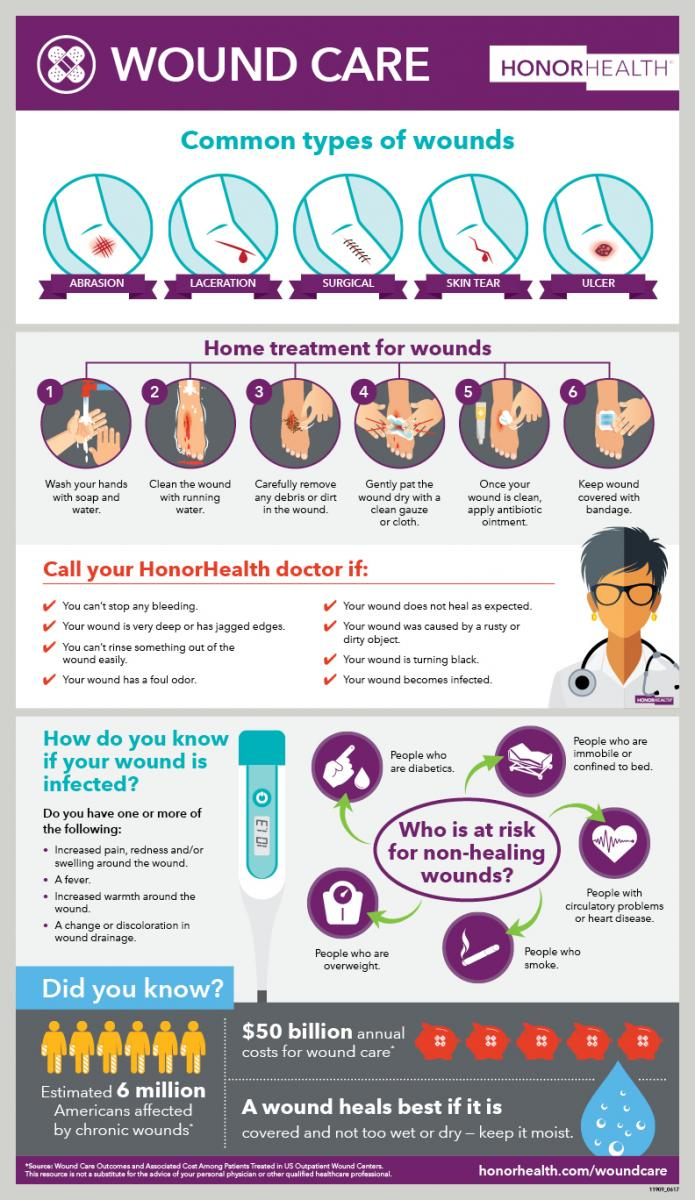 Wound Care Services from HonorHealth